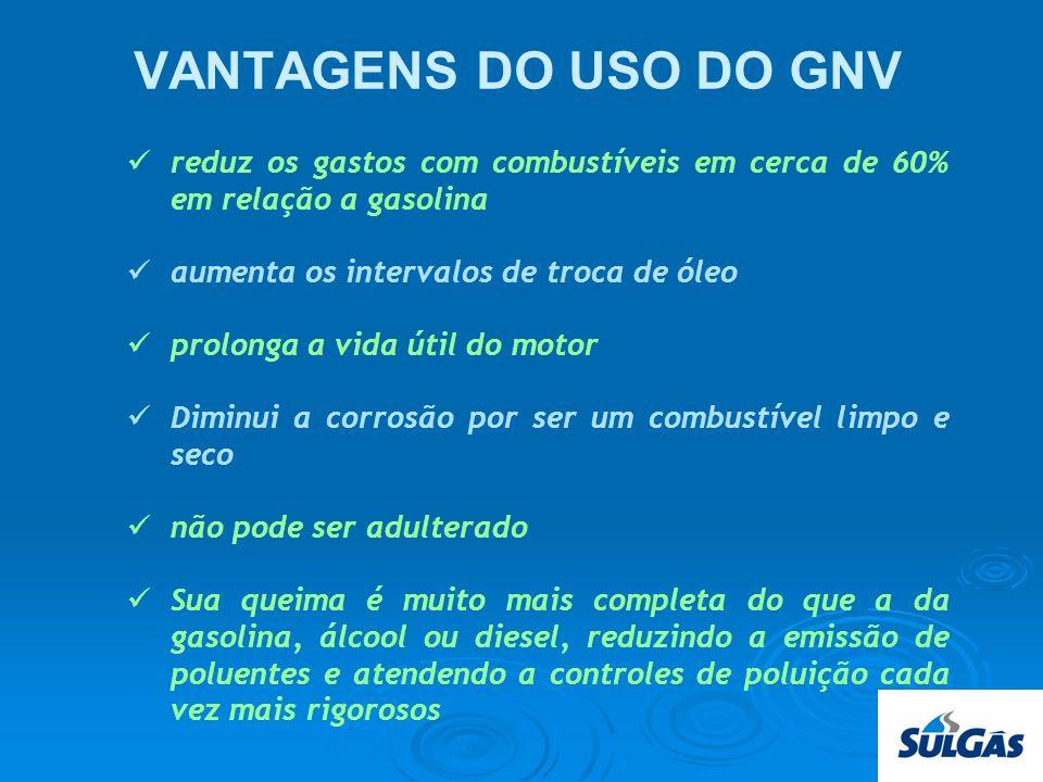 VANTAGENS DO USO DO GNV reduz os gastos com combustíveis em cerca de 60% em relação a gasolina. aumenta os intervalos de troca de óleo.