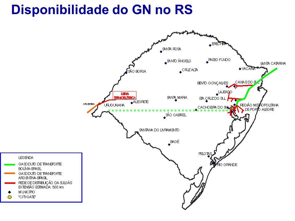 Disponibilidade do GN no RS
