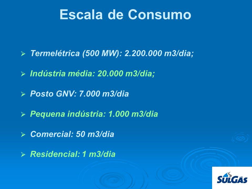 Escala de Consumo Termelétrica (500 MW): 2.200.000 m3/dia;