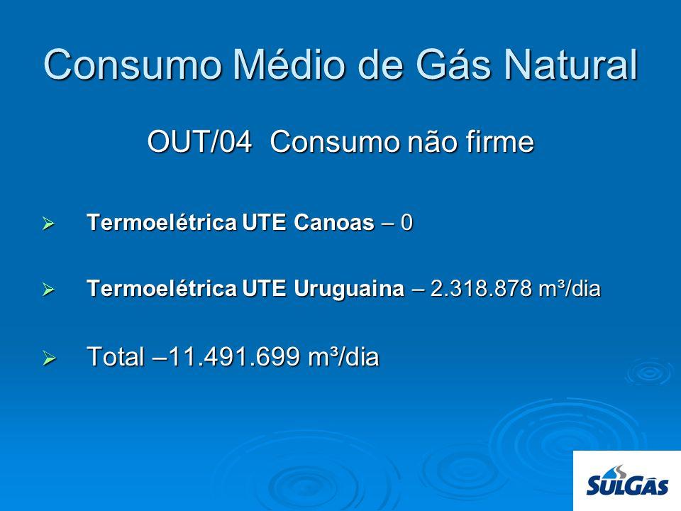 Consumo Médio de Gás Natural
