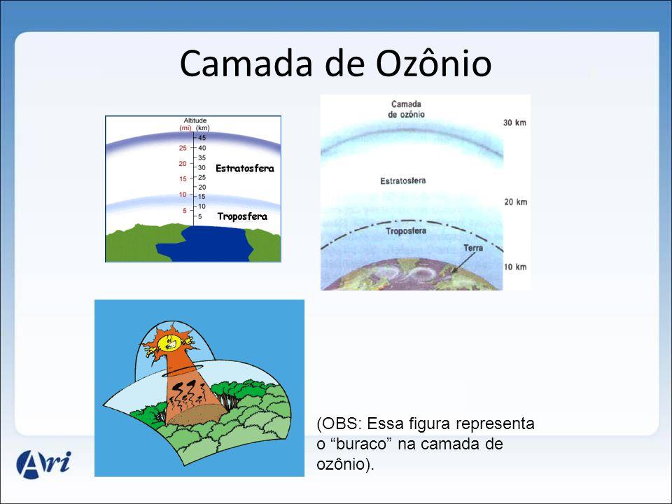 Camada de Ozônio (OBS: Essa figura representa o buraco na camada de ozônio).