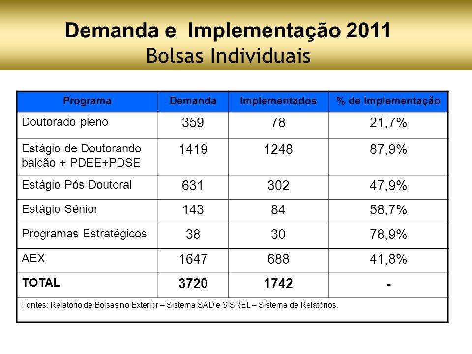 Demanda e Implementação 2011