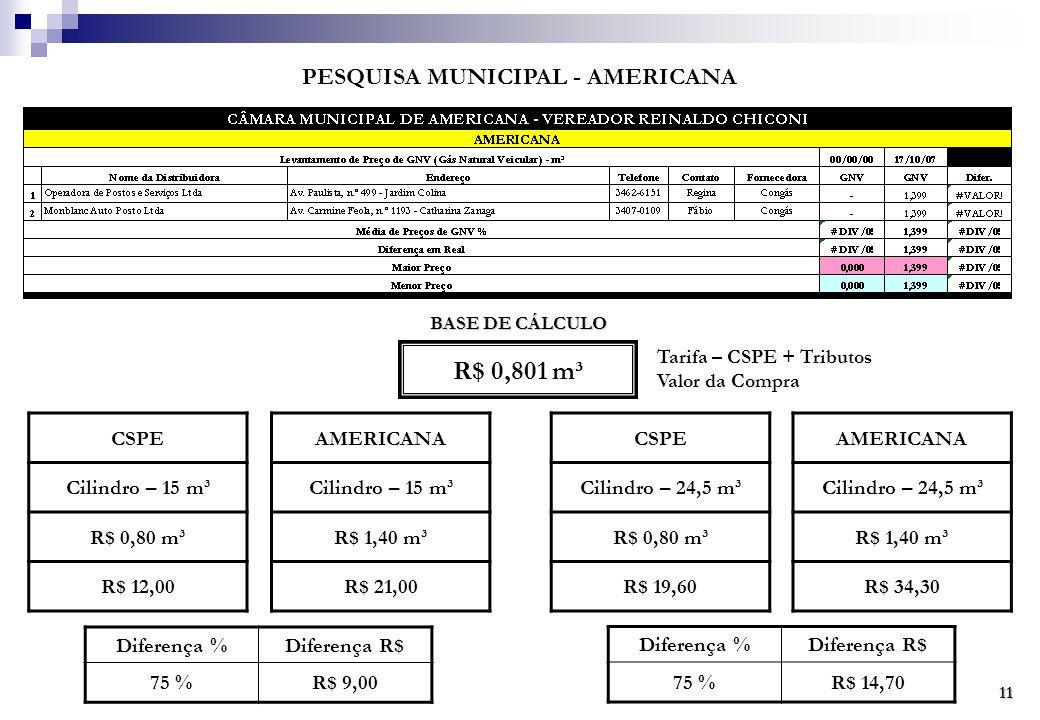 PESQUISA MUNICIPAL - AMERICANA