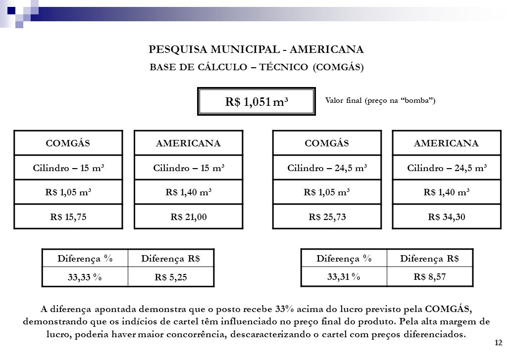 PESQUISA MUNICIPAL - AMERICANA BASE DE CÁLCULO – TÉCNICO (COMGÁS)