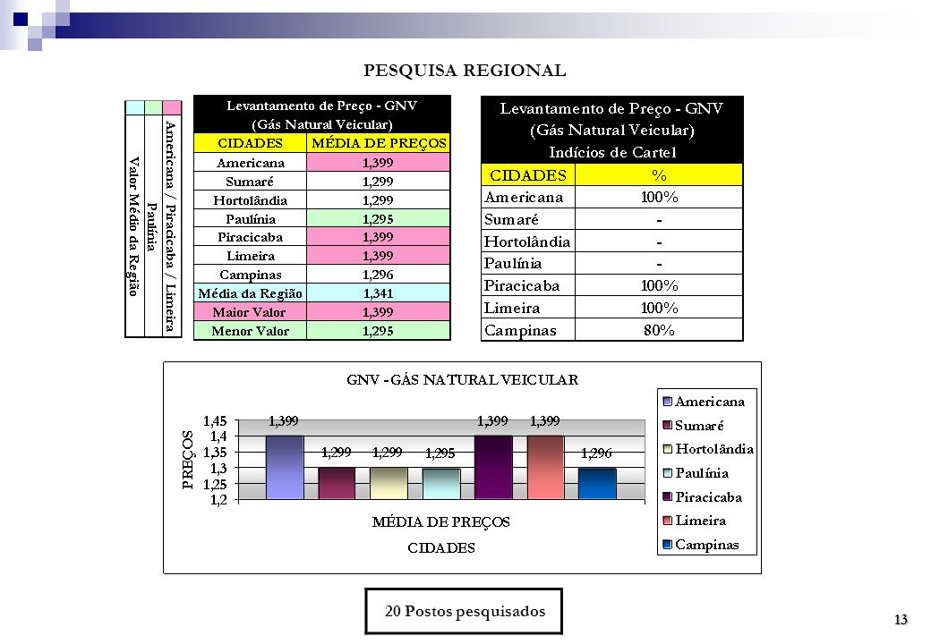 PESQUISA REGIONAL 20 Postos pesquisados 13