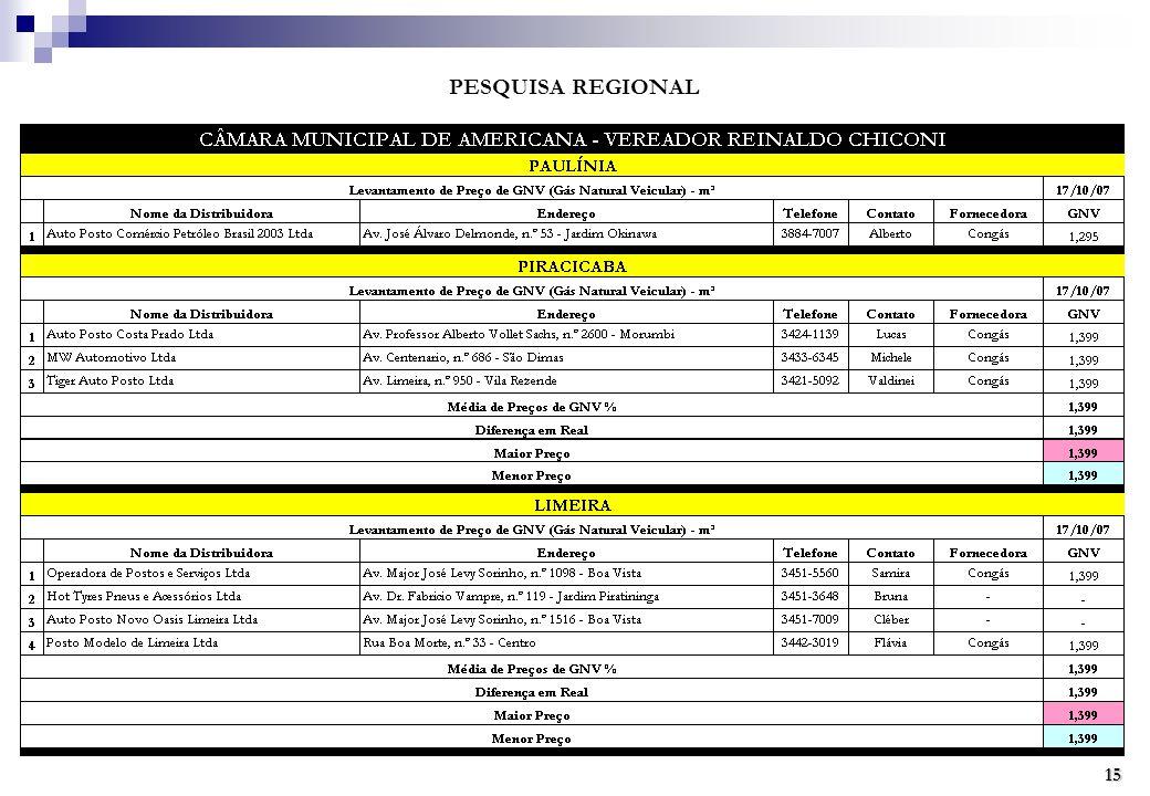 PESQUISA REGIONAL 15