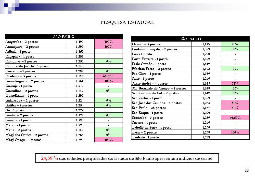 PESQUISA ESTADUAL 24,39 % das cidades pesquisadas do Estado de São Paulo apresentam indícios de cartel.