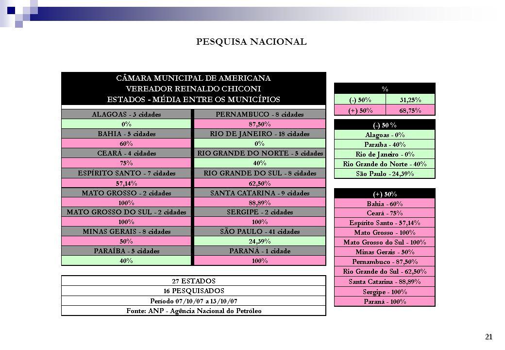 PESQUISA NACIONAL 21