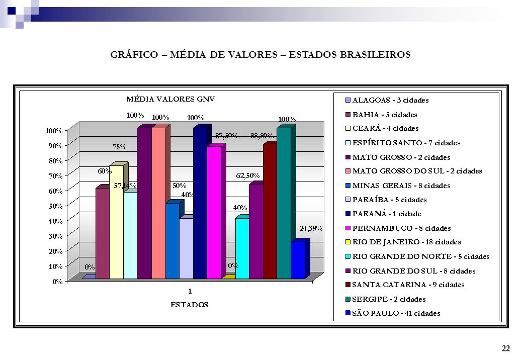 GRÁFICO – MÉDIA DE VALORES – ESTADOS BRASILEIROS