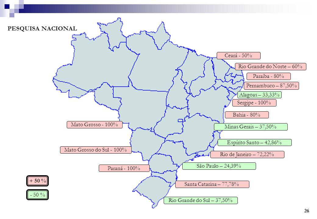PESQUISA NACIONAL Ceará - 50% Rio Grande do Norte – 60% Paraíba - 80%