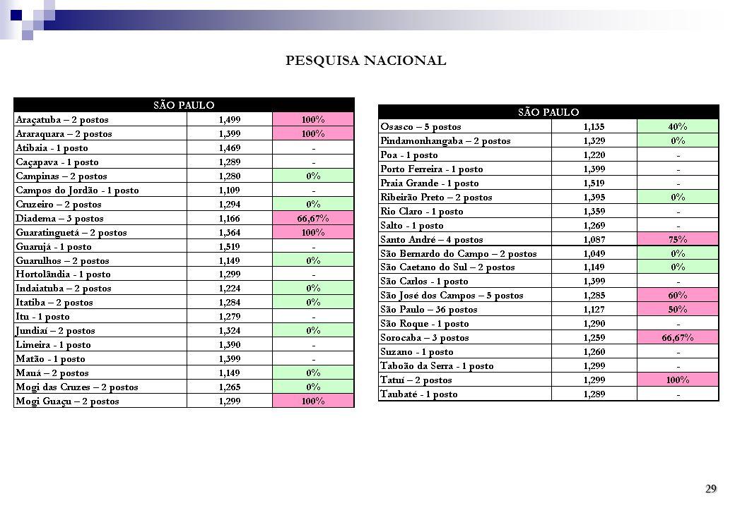 PESQUISA NACIONAL 29