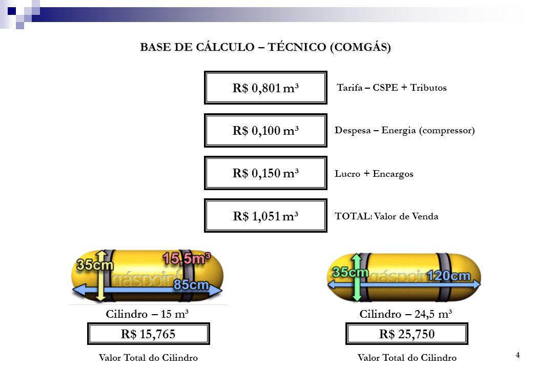 R$ 0,801 m³ R$ 0,100 m³ R$ 0,150 m³ R$ 1,051 m³ R$ 15,765 R$ 25,750