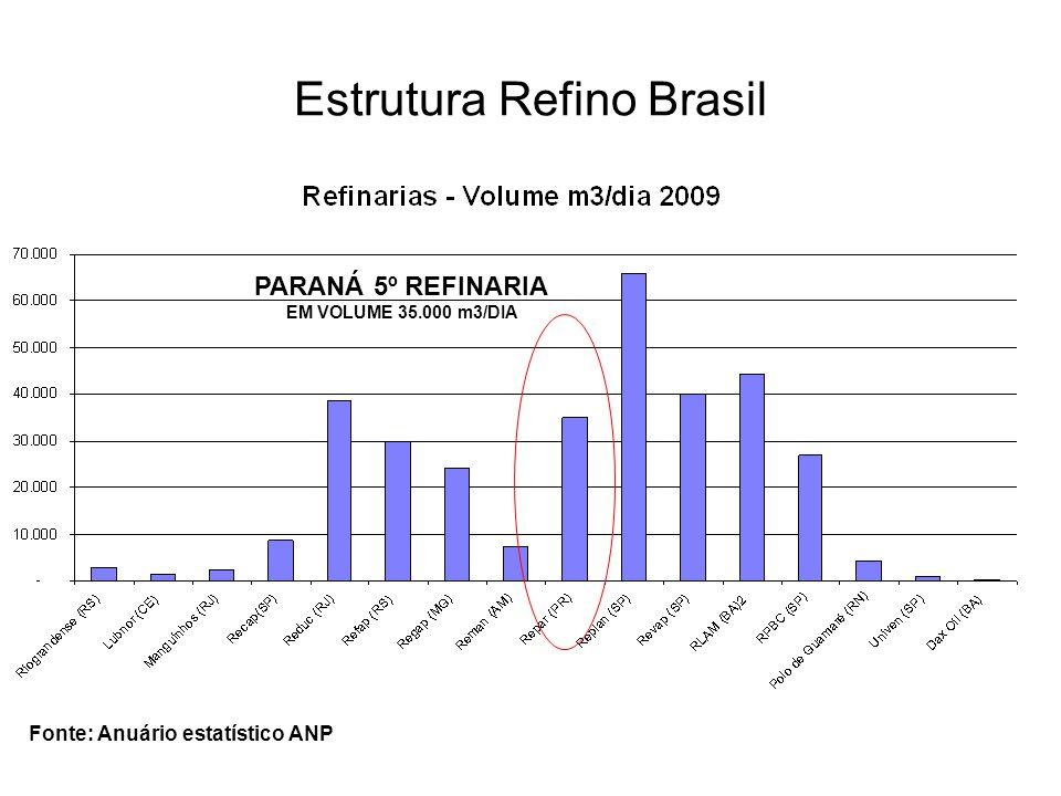 Estrutura Refino Brasil