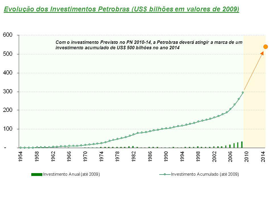 Evolução dos Investimentos Petrobras (US$ bilhões em valores de 2009)