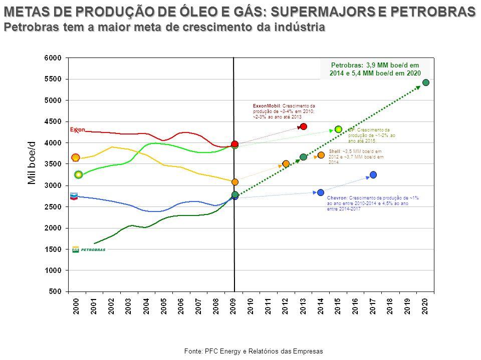 Petrobras: 3,9 MM boe/d em 2014 e 5,4 MM boe/d em 2020