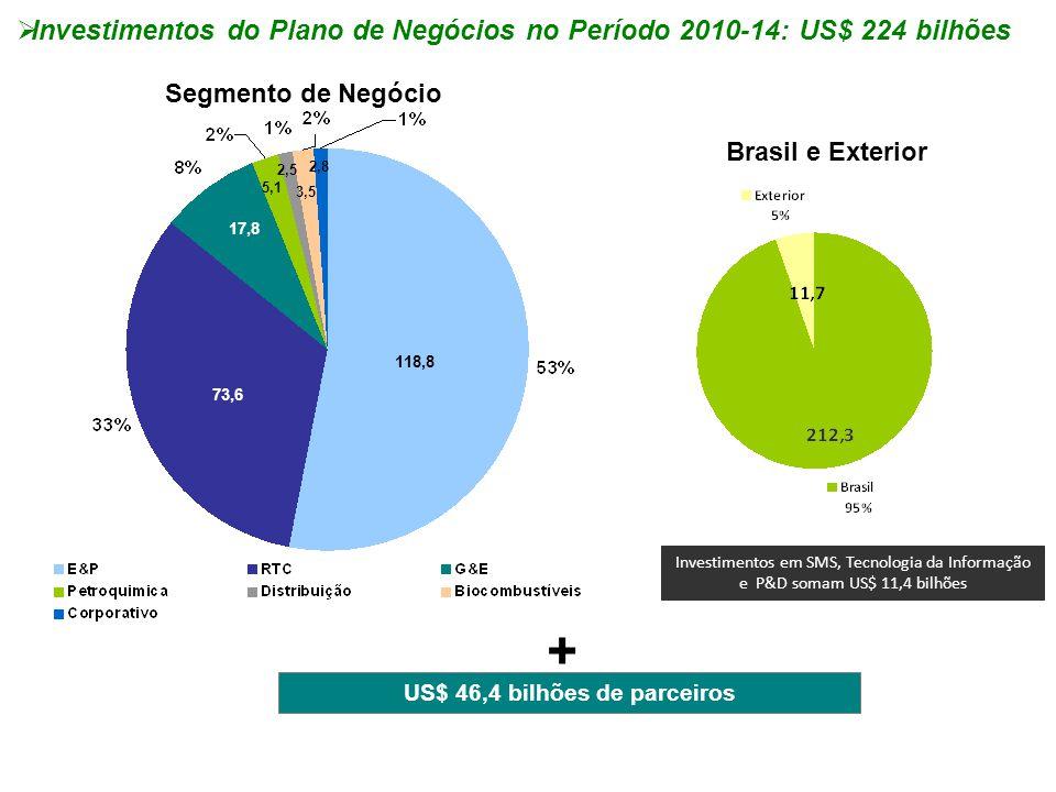 US$ 46,4 bilhões de parceiros