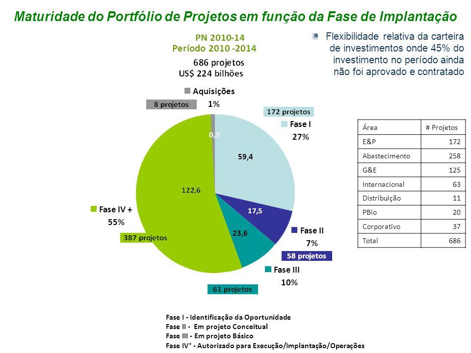 Maturidade do Portfólio de Projetos em função da Fase de Implantação
