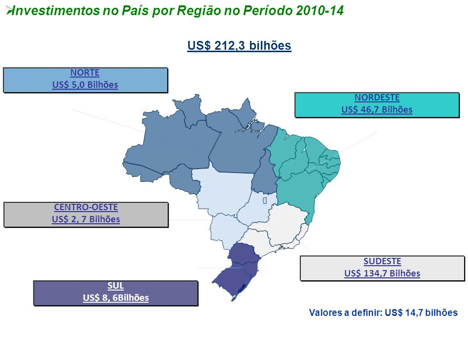 Investimentos no País por Região no Período 2010-14
