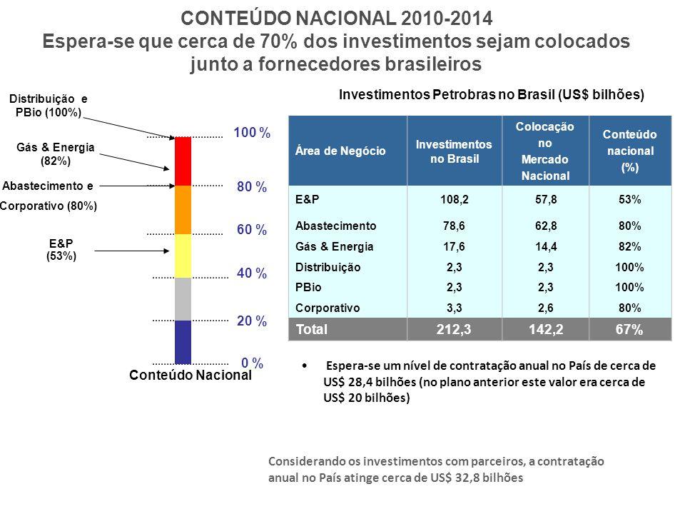 Distribuição e PBio (100%)