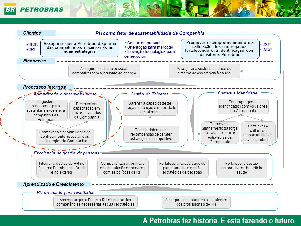 RH como fator de sustentabilidade da Companhia Clientes