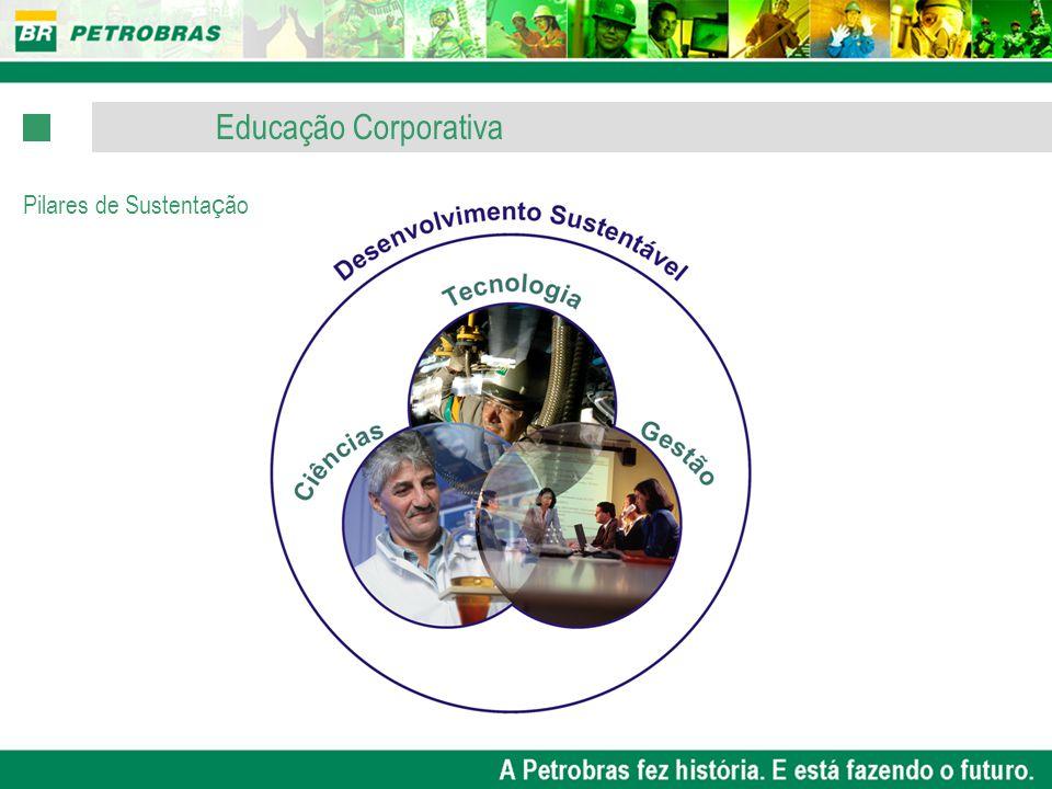 Educação Corporativa Pilares de Sustentação