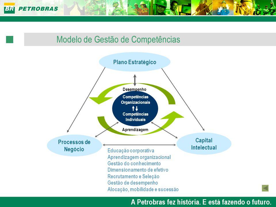 Modelo de Gestão de Competências