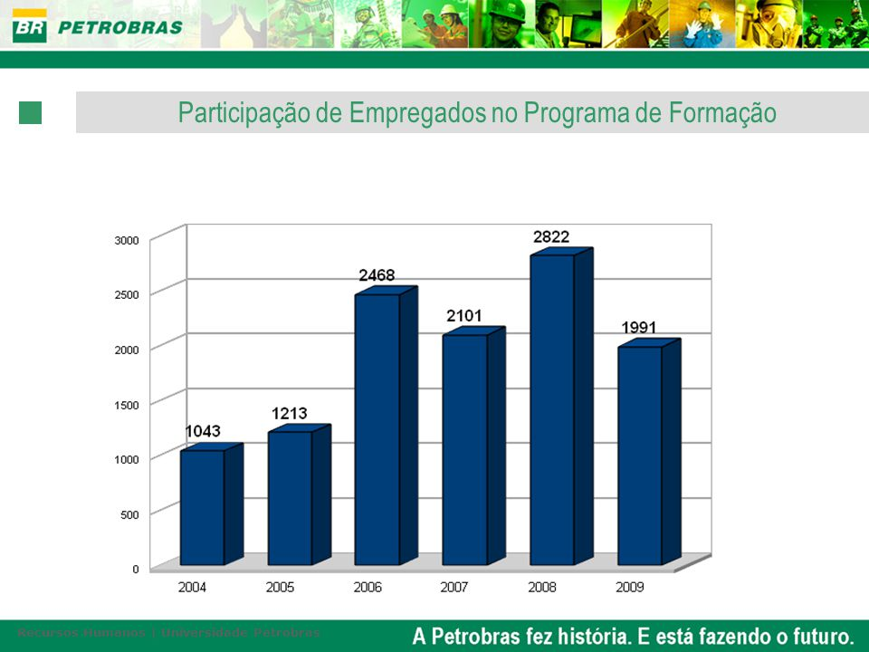 Participação de Empregados no Programa de Formação