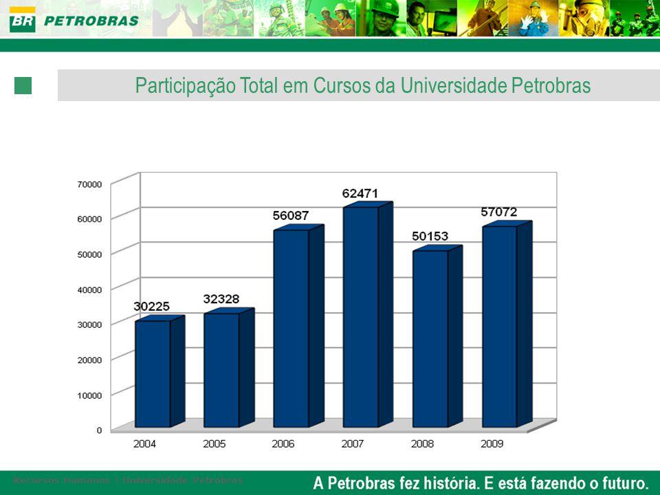 Participação Total em Cursos da Universidade Petrobras