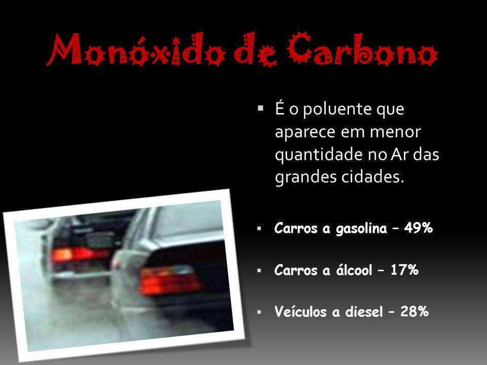 Monóxido de Carbono É o poluente que aparece em menor quantidade no Ar das grandes cidades. Carros a gasolina – 49%