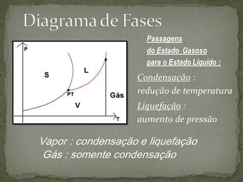 Diagrama de Fases Vapor : condensação e liquefação