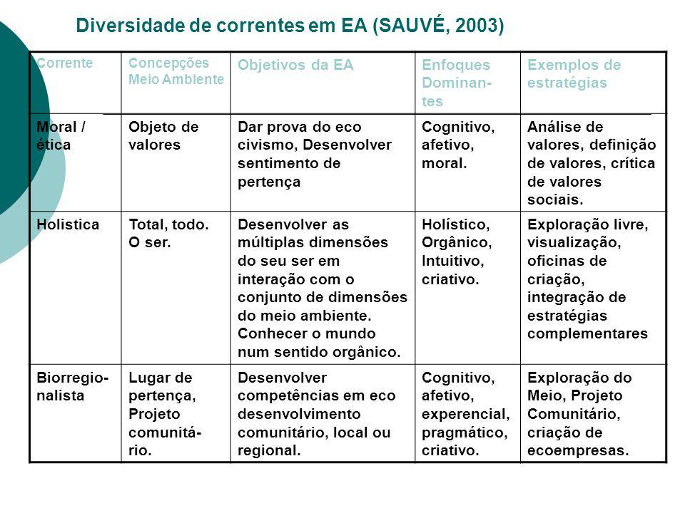 Diversidade de correntes em EA (SAUVÉ, 2003)
