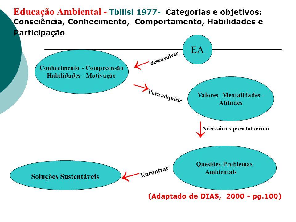 Educação Ambiental - Tbilisi 1977- Categorias e objetivos: Consciência, Conhecimento, Comportamento, Habilidades e Participação