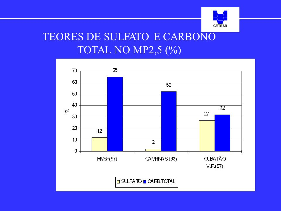 TEORES DE SULFATO E CARBONO TOTAL NO MP2,5 (%)