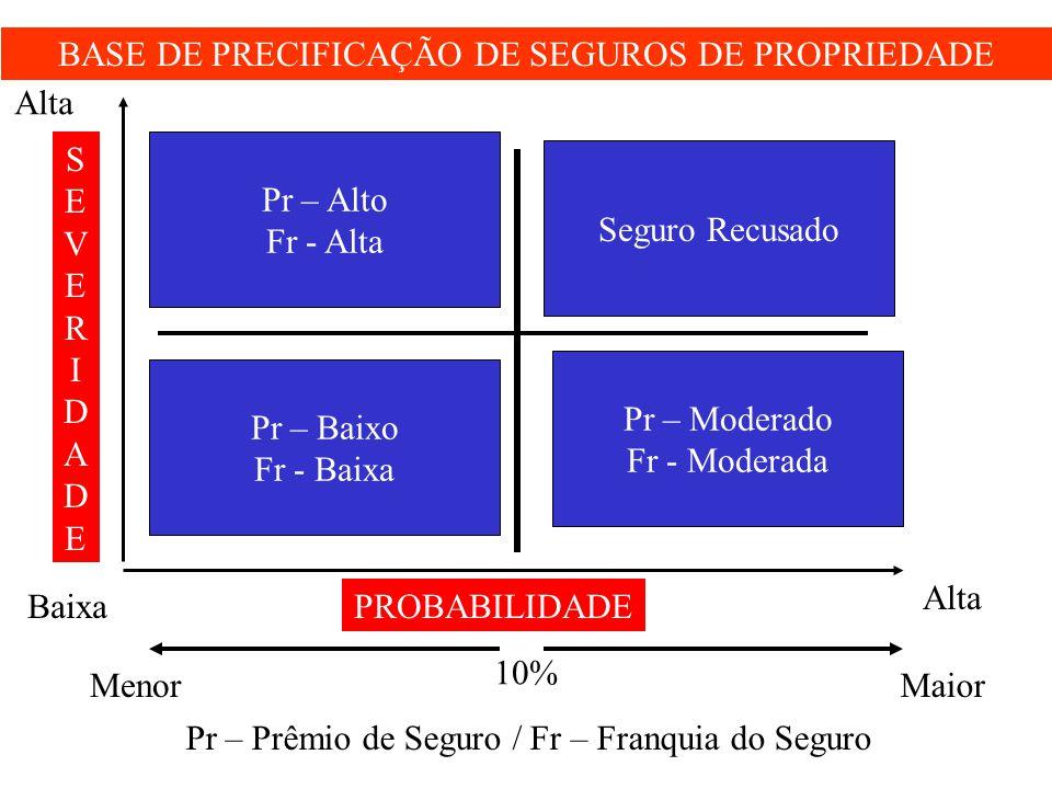 BASE DE PRECIFICAÇÃO DE SEGUROS DE PROPRIEDADE Alta