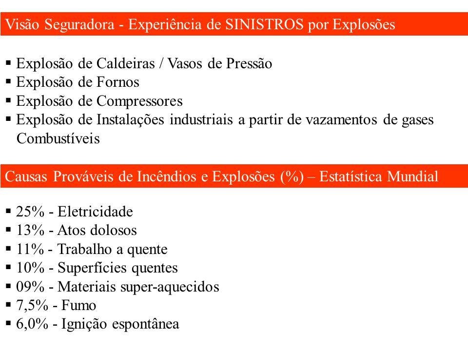 Visão Seguradora - Experiência de SINISTROS por Explosões