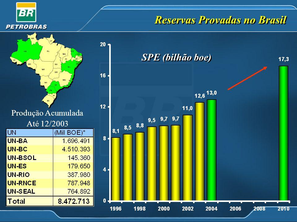 Reservas Provadas no Brasil