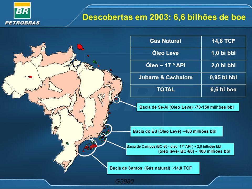 Descobertas em 2003: 6,6 bilhões de boe