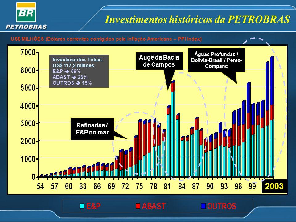 Investimentos históricos da PETROBRAS