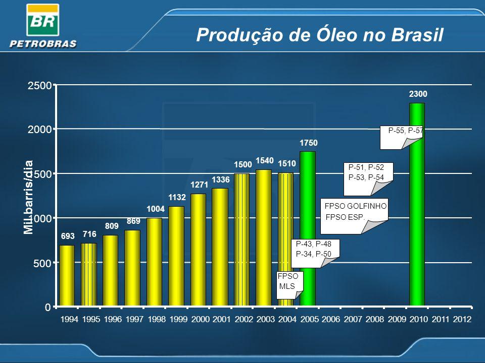 Produção de Óleo no Brasil
