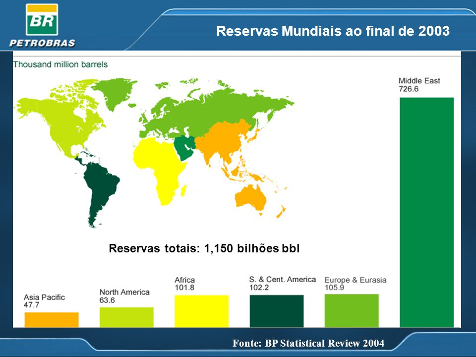 Reservas totais: 1,150 bilhões bbl Fonte: BP Statistical Review 2004