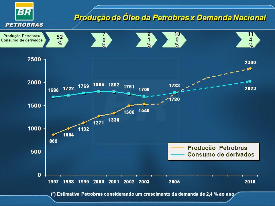 Produção de Óleo da Petrobras x Demanda Nacional