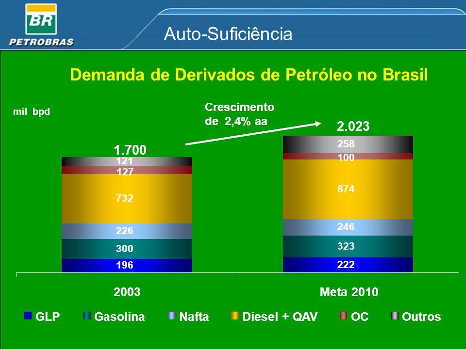 Demanda de Derivados de Petróleo no Brasil