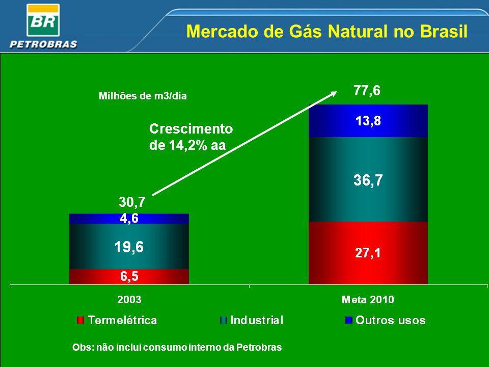Mercado de Gás Natural no Brasil
