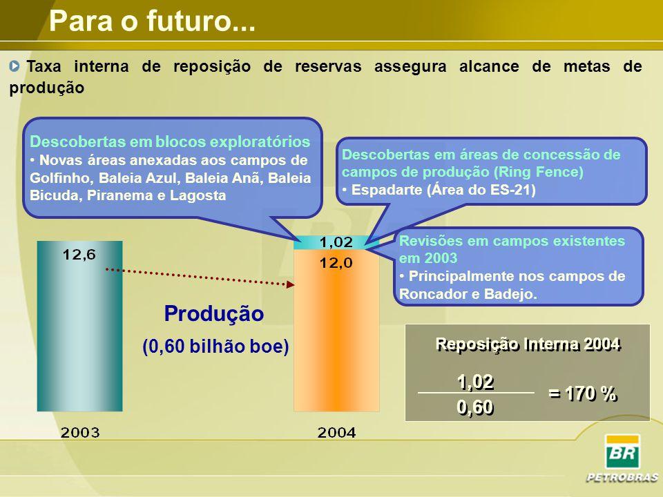 Para o futuro... Produção (0,60 bilhão boe) 1,02 = 170 % 0,60