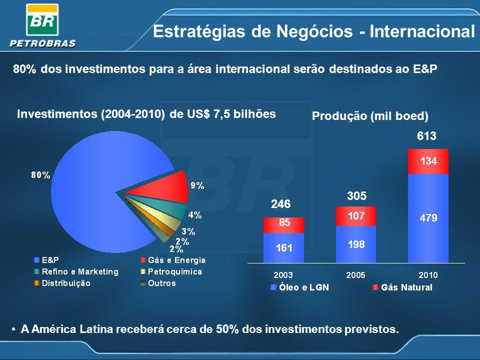 Estratégias de Negócios - Internacional