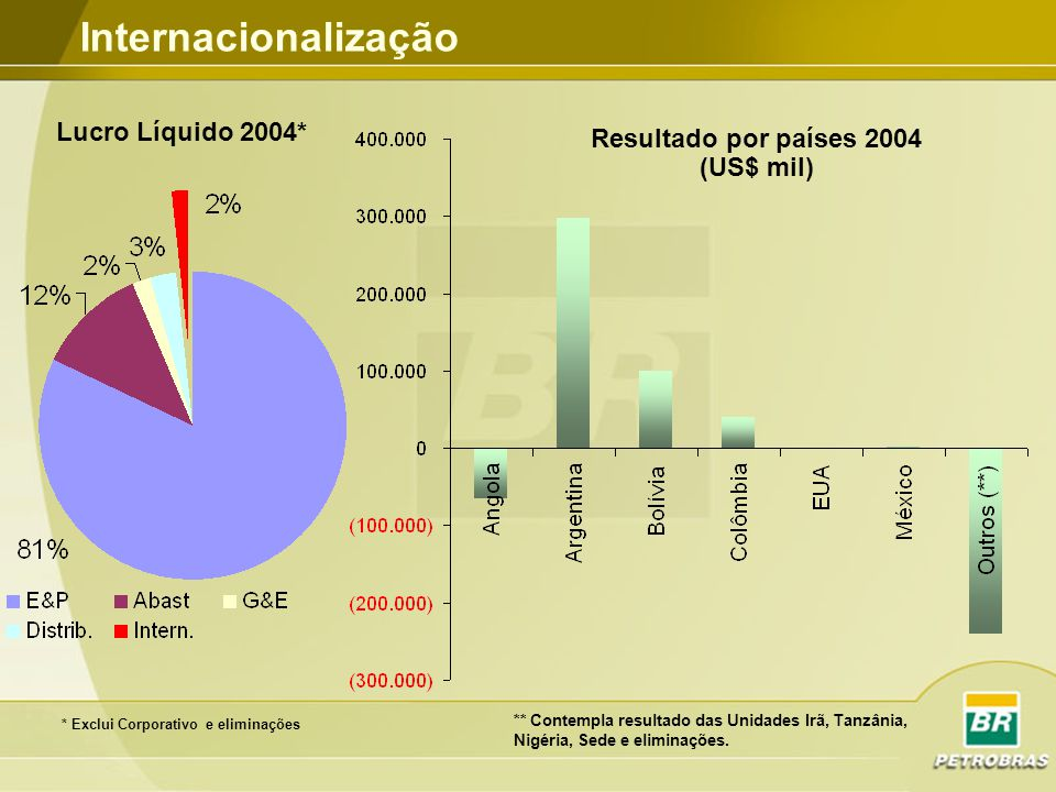 Resultado por países 2004 (US$ mil)