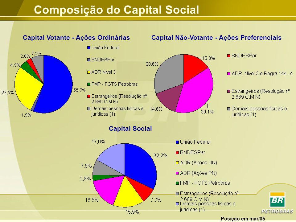 Composição do Capital Social