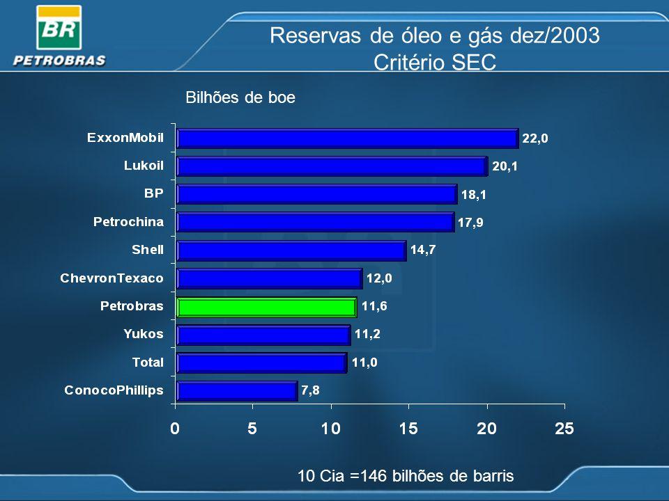 Reservas de óleo e gás dez/2003 Critério SEC