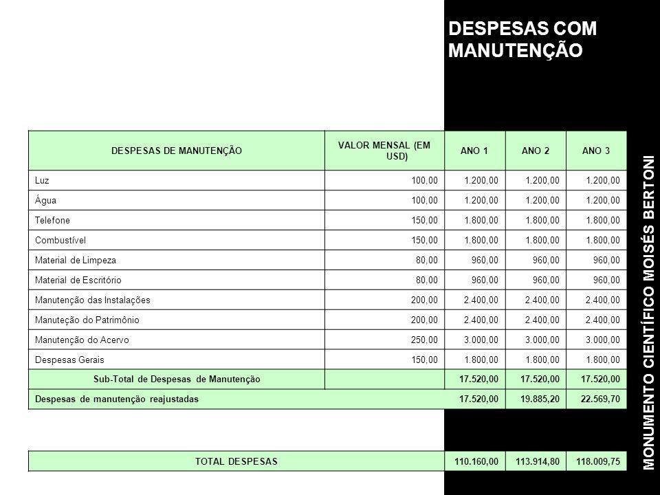 DESPESAS DE MANUTENÇÃO Sub-Total de Despesas de Manutenção