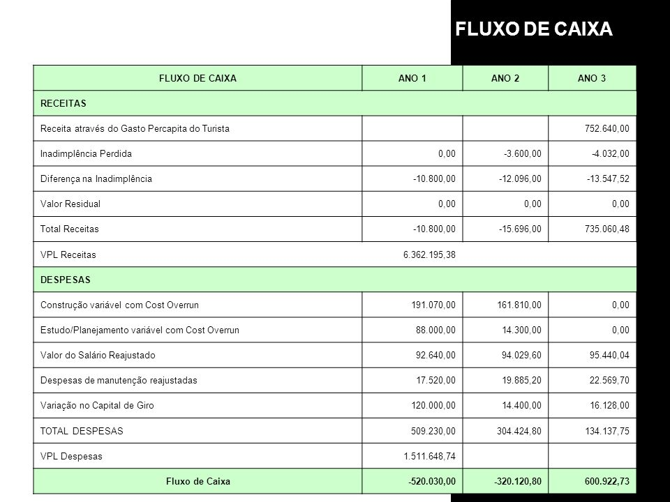 FLUXO DE CAIXA FLUXO DE CAIXA ANO 1 ANO 2 ANO 3 RECEITAS
